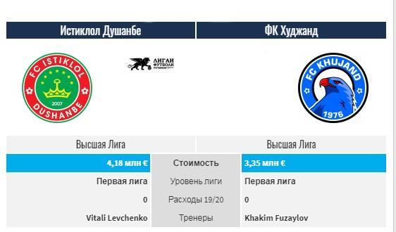 Высшая лига Таджикистана: самые дорогие игроки