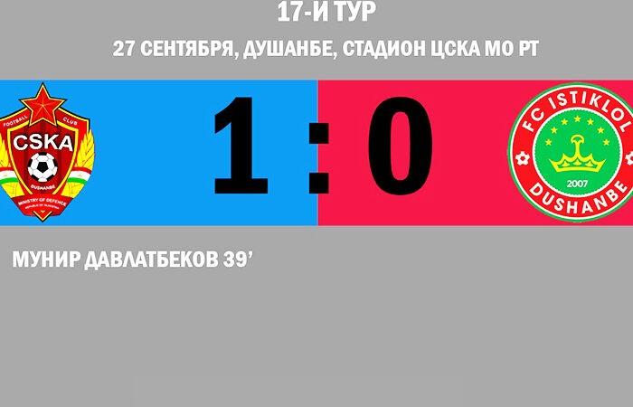 Высшая лига-2020: «Истиклол» в ранге чемпиона впервые проиграл