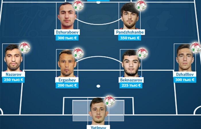 Самые дорогие футболисты Таджикистана: Умарбаев и Джалиловы – в топ-3