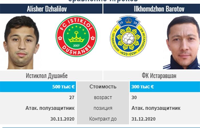 Обновление рыночных показателей: Джалилов укрепляет позиции, Баротов в тройке