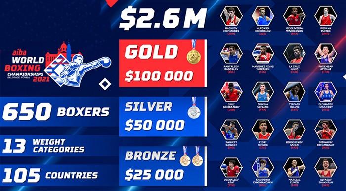Боксеры готовы биться на ЧМ за $100 000